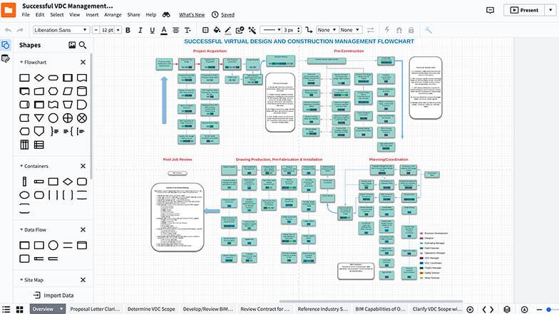 Successful VDC Management Flowchart