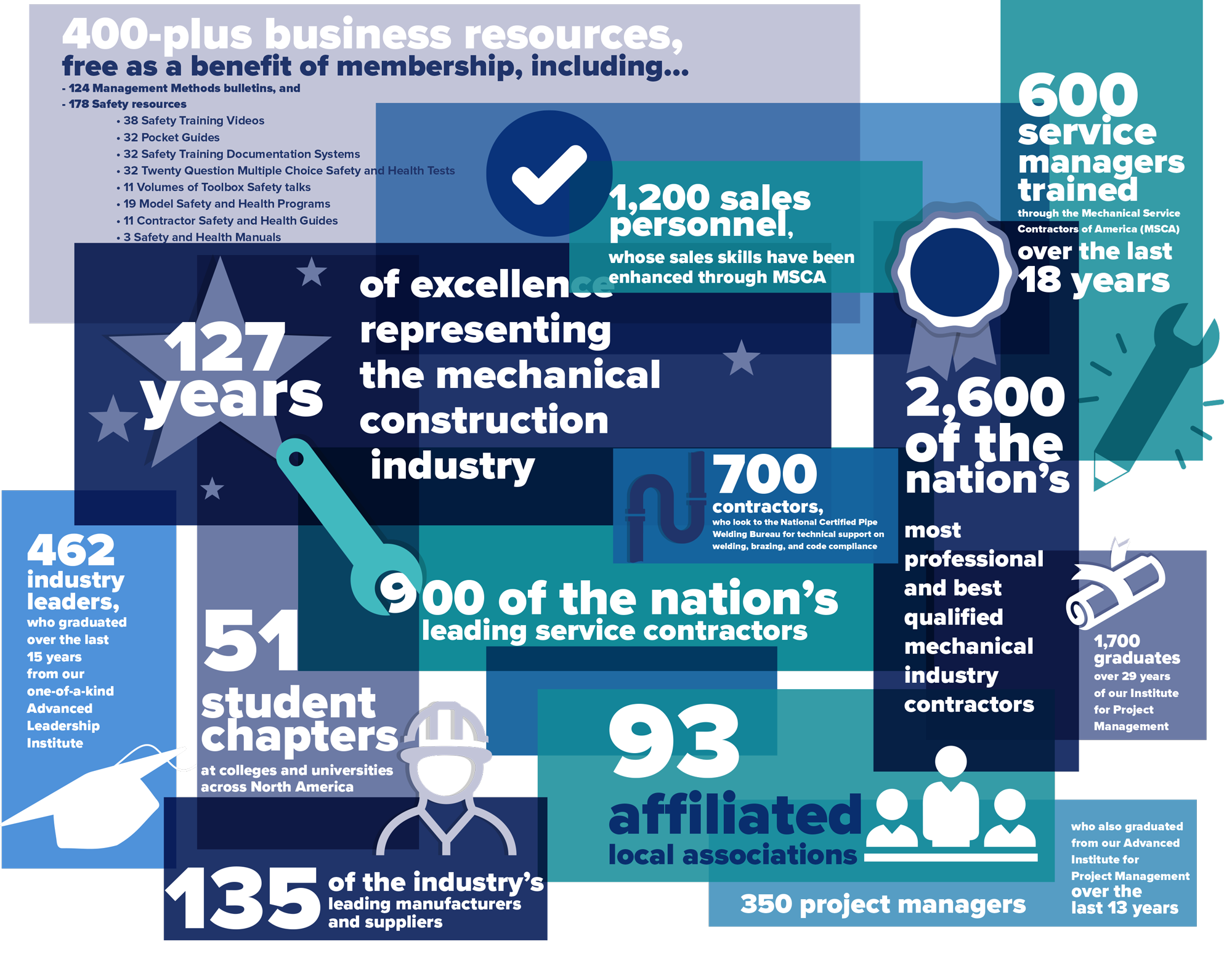 MCAA 2016 By the Numbers