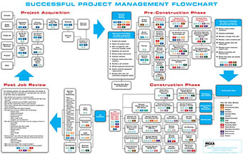 Successful project management flowchart mcaa