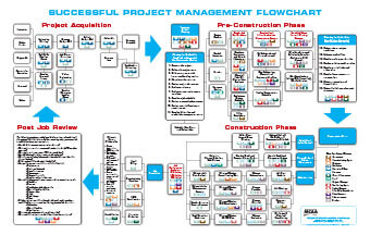 Successful Project Management Flowchart