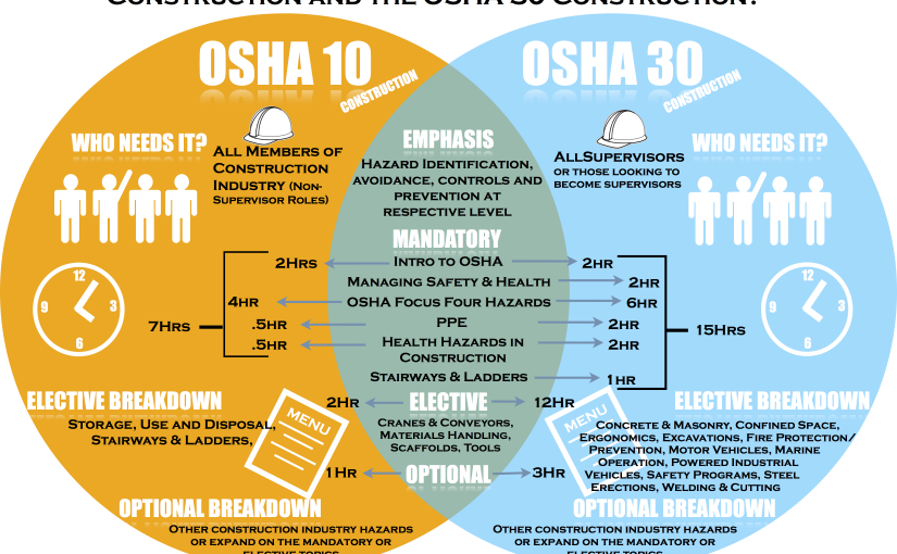 Members Can Save on OSHA 10- and 30-Hour Safety Standards Courses