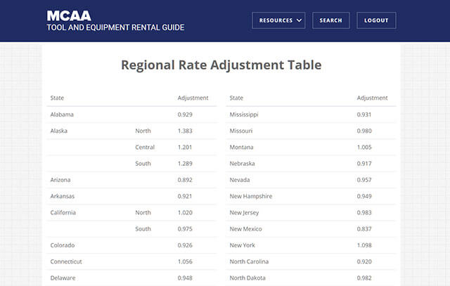 Adjust Rates for Your Region